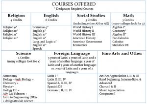 Courses and Curriculum offered at Seton School in Manassas VA