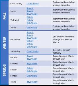 Sports Chart